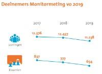 Bekijk details van Landelijke analyse Monitor vo 2019